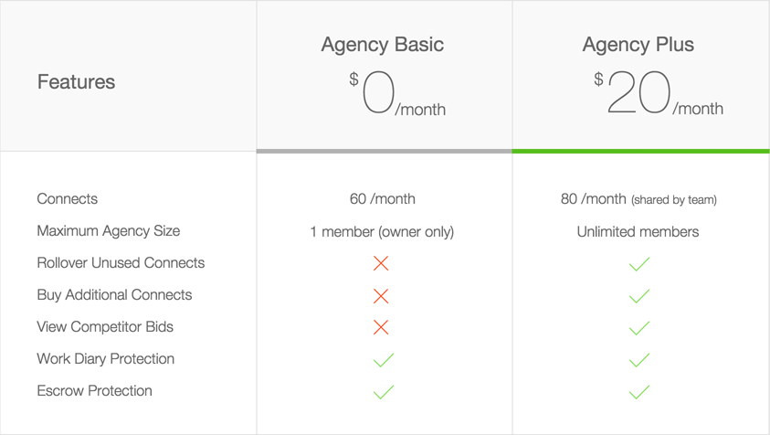 oDesk Agency membership plan